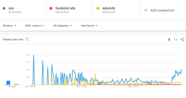 facebook vs seo marketing